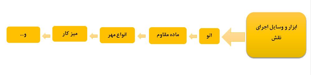 ابزار و وسایل اجرای نقش